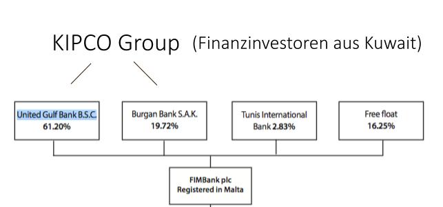 Anteilseigner der FIMBANK