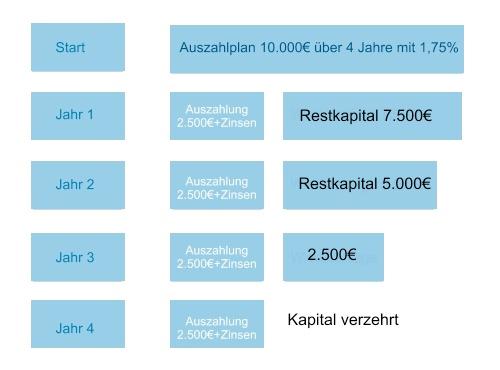 Auszahlplan / Auszahlungsplan im Modell als Beispiel