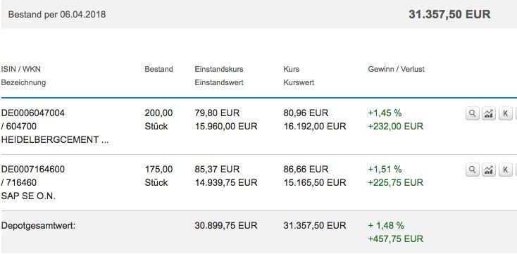 Depotbestand DKB Broker