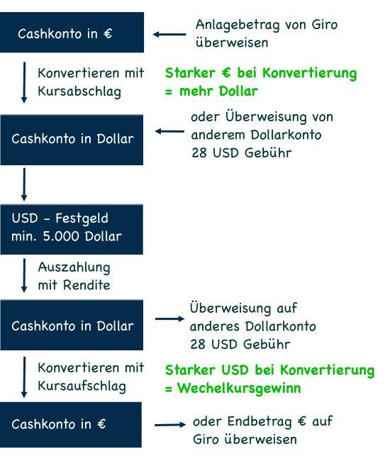 IKB der Weg zum Dollarkonto