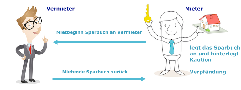 Infografik Kautions-Sparbuch