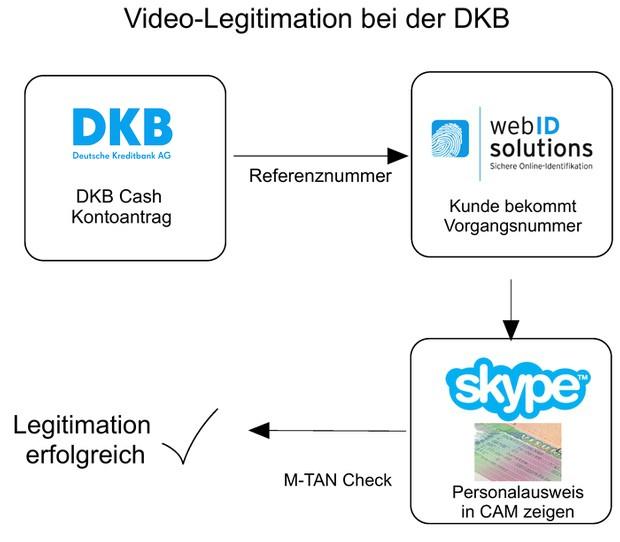 online legitimierung DKB - video-ident bei der DKB