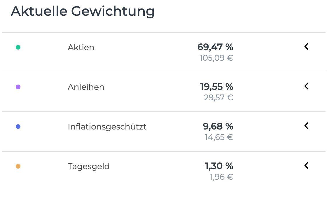 oskar Gewichtung / Anleihen / ETF /Tagesgeld