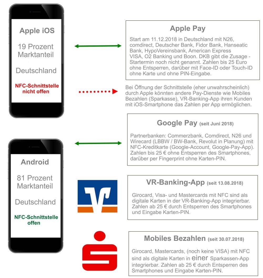 Übersichtsdiagramm Payment mit Smartphone