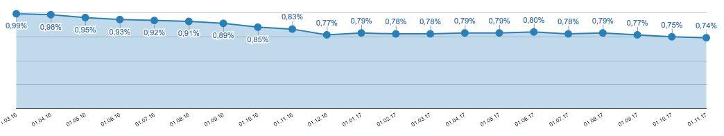 Zinsentwicklung beim Festgeld über 2 Jahre Laufzeit