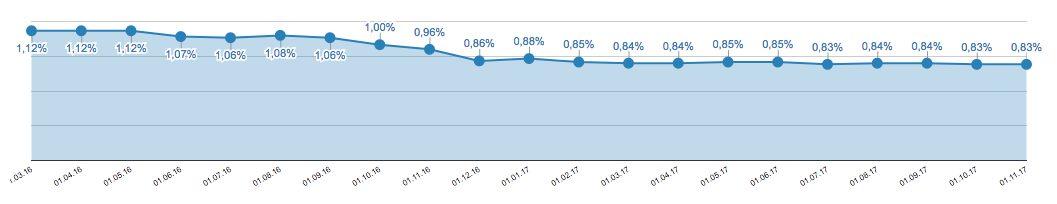 Zinsentwicklung beim Festgeld über 3 Jahre Laufzeit